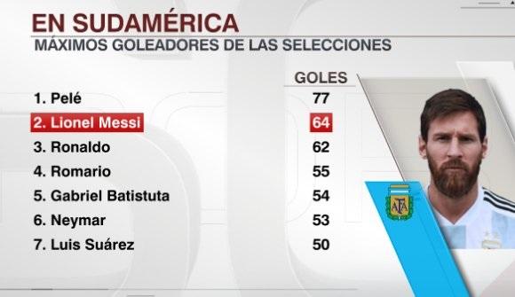 Lionel Messi goals Argentina